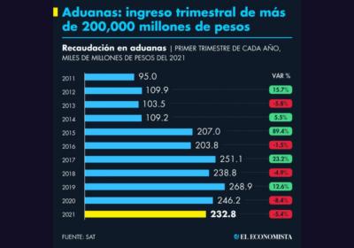 Aduanas-ingreso-trimestral-de-más-de-200000-millones-de-pesos